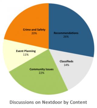img_nextdoor_content_chart_400_447
